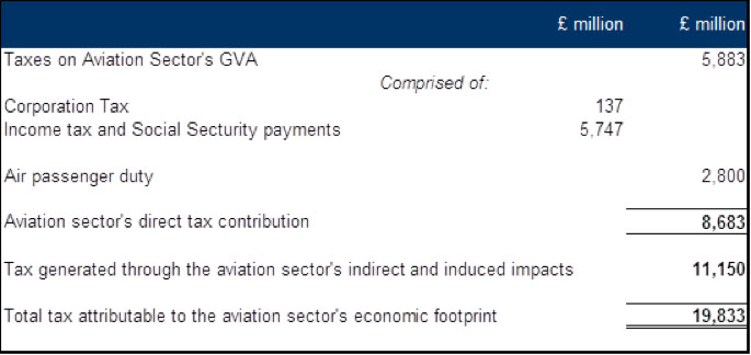 Aviation-makes-a-substantial-contribution-to-UK-tax